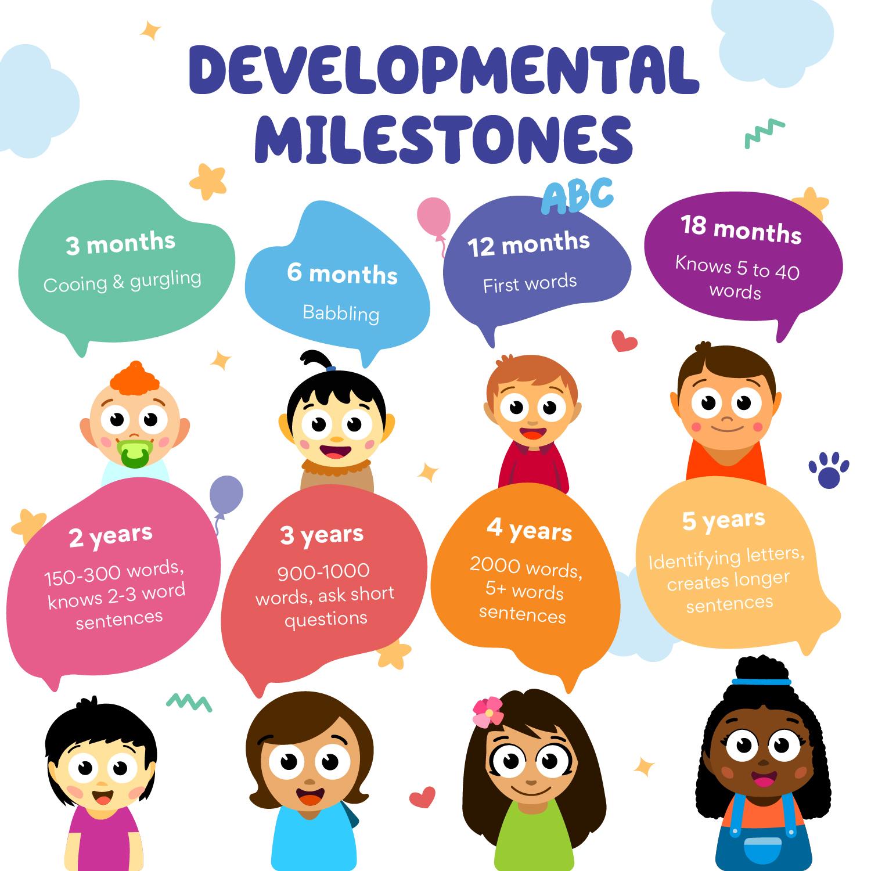 Speech Development Milestones for kids from birth to 5 years old