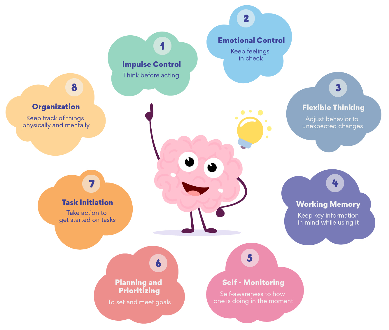 Executive Functioning Disorder signs and symptoms