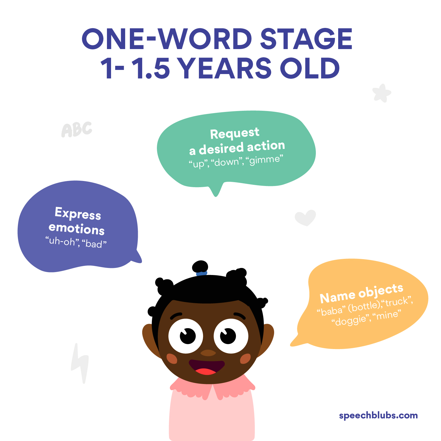 When will my baby say first word - Language Development
