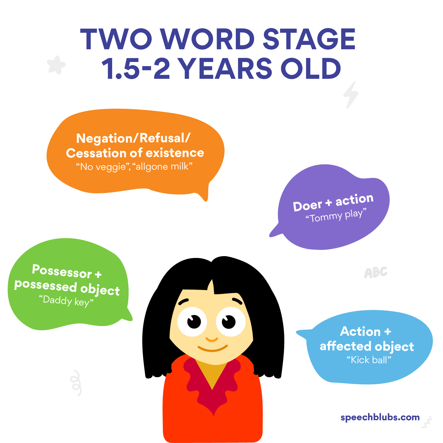 Combine words stage for toddler Language Development